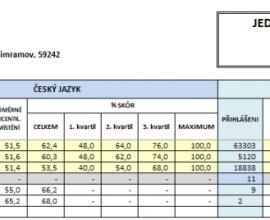 Srovnání výsledků jednotné přijímací zkoušky žáků 5. a  9. ročníku s ostatními školami v republice